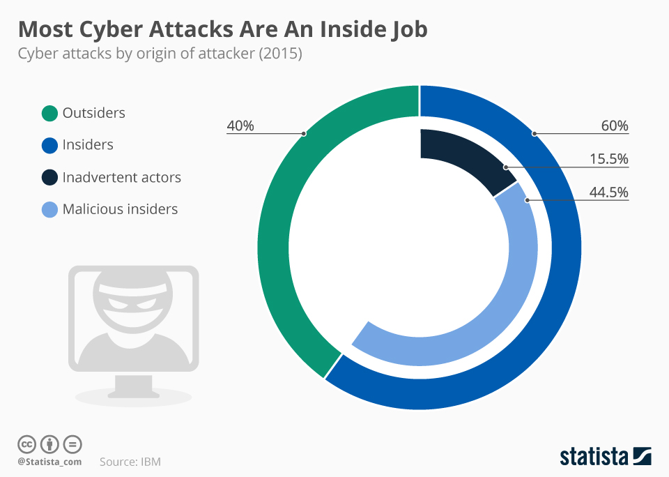 chartoftheday_4994_most_cyber_attacks_are_an_inside_job_n
